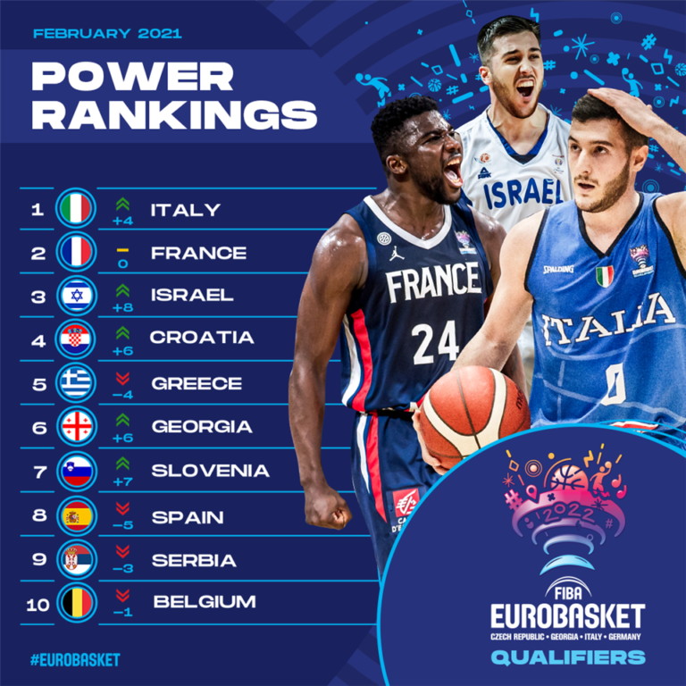 power-rankings-fiba