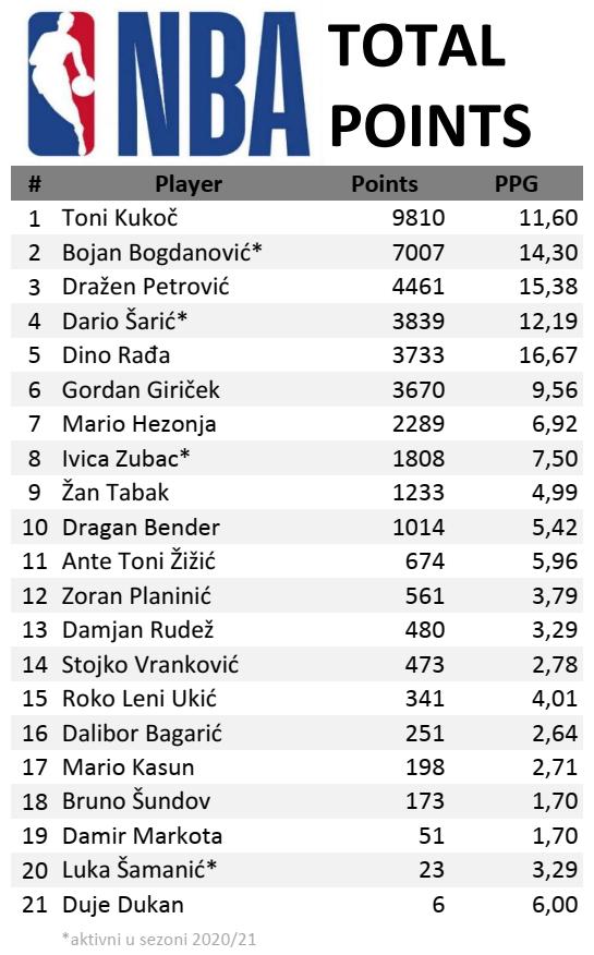 total-points-croatia